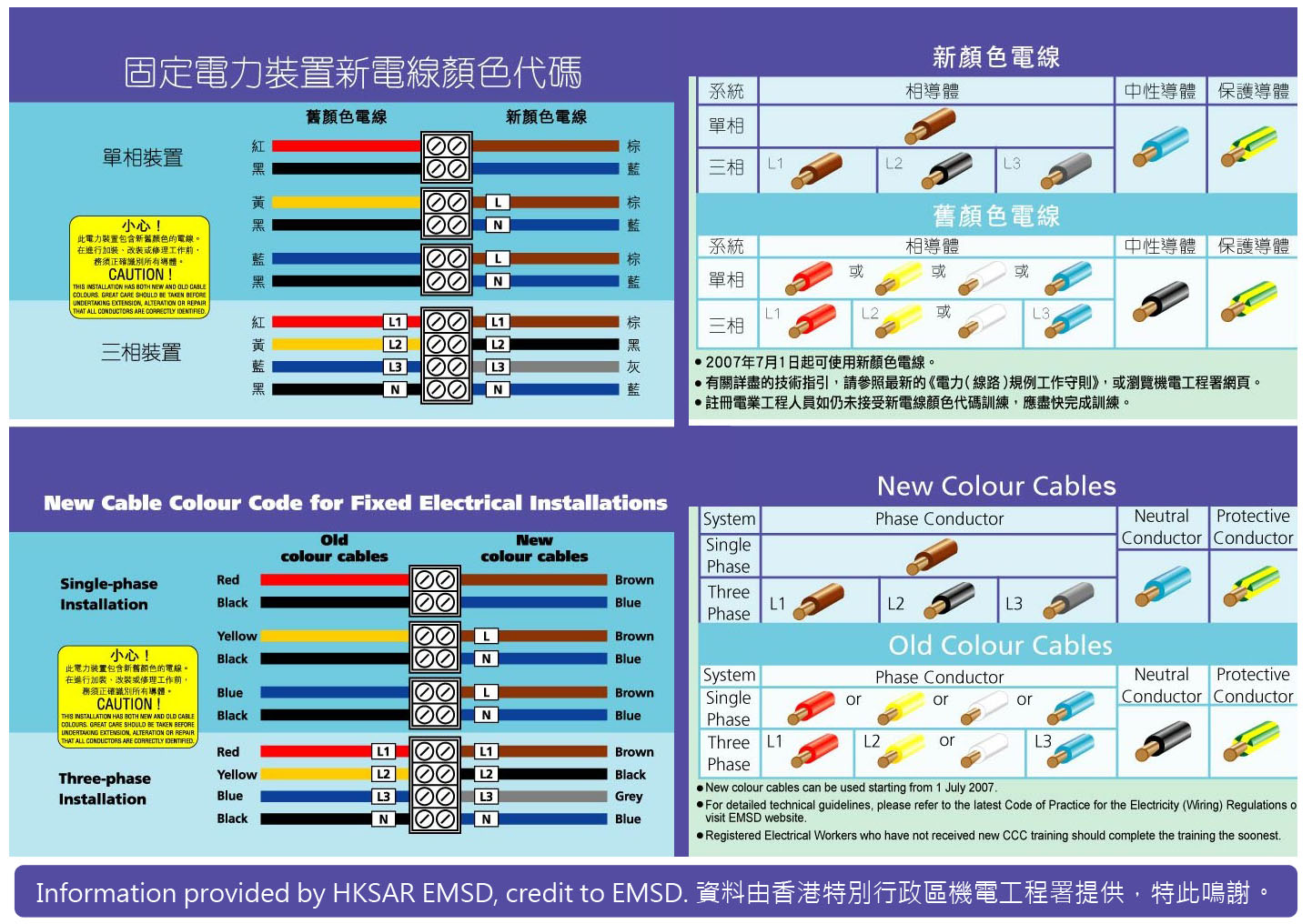 new cable colour code for
